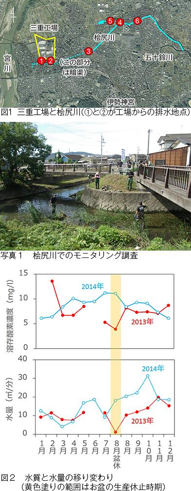 図1三重工場と桧尻川の位置を示した地図、写真1桧尻川でのモニタリング調査、図2水質と水量の移り変わり